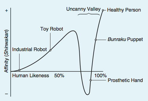 Mori-Uncanny-Valley