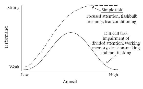 yerkes and dodson 1908 inverted u theory relationship
